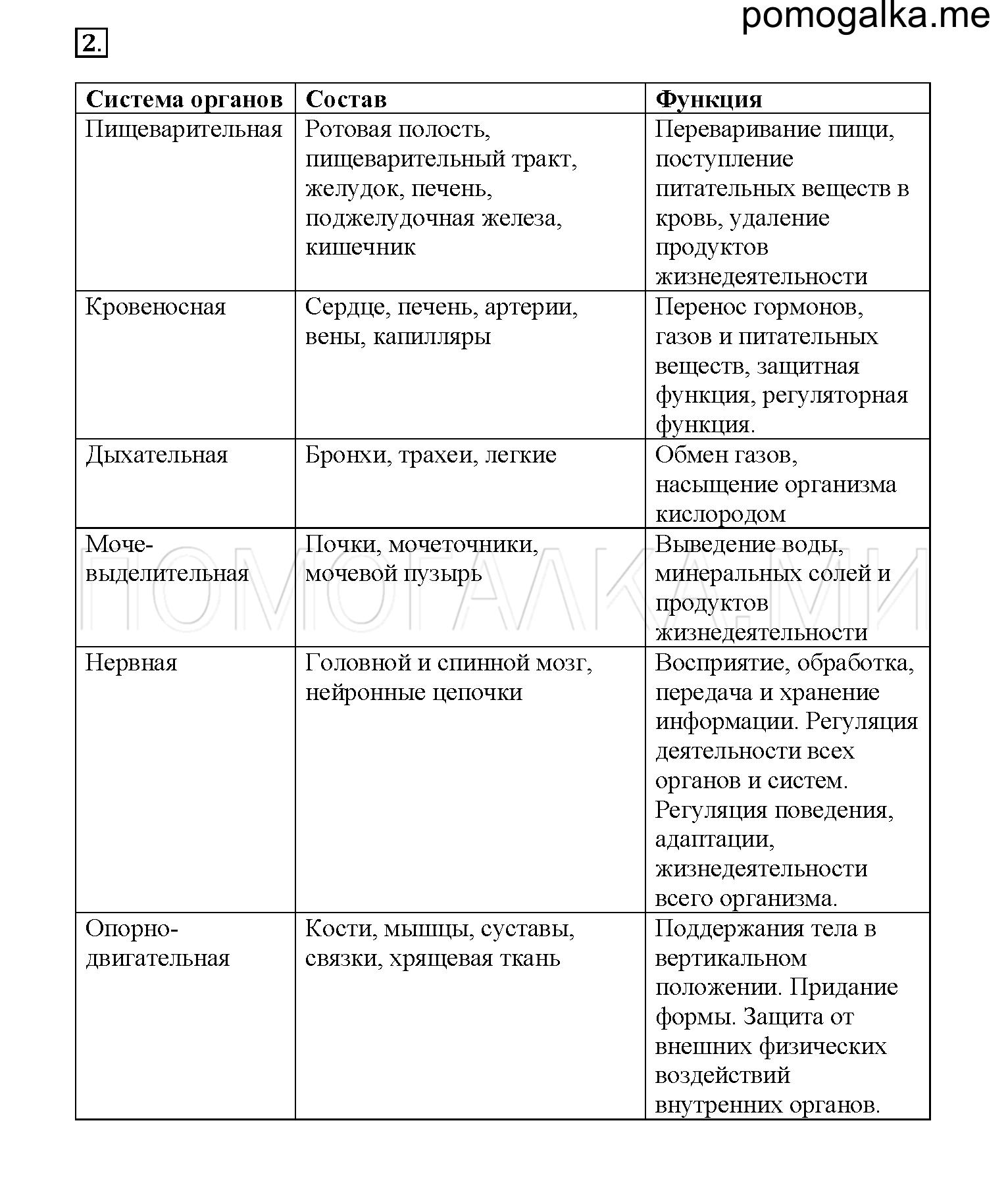 организм единое целое 6 класс биология